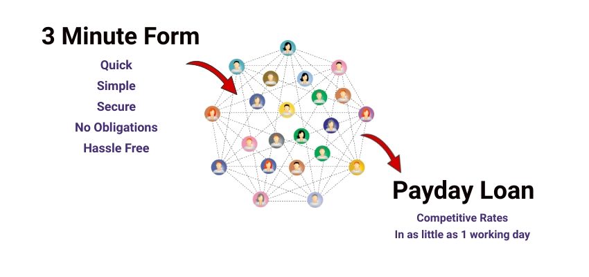 3-minute-form-network-Payday-Loan